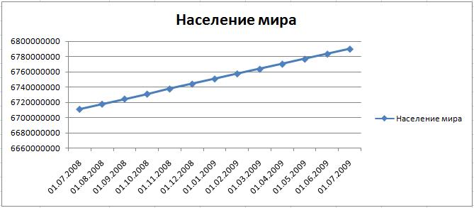 Численность мирового населения